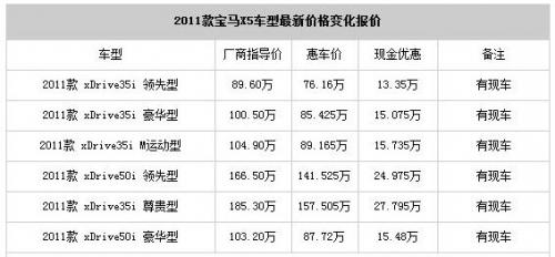 价格表 宝马x5整车尺寸为4857×1933×1776mm,轴距为2933