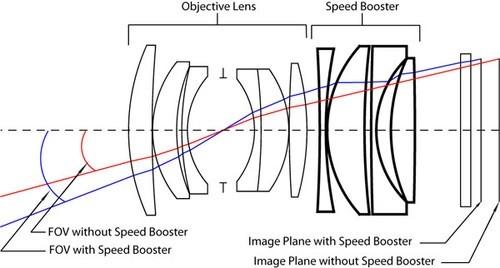 不过它在内部结构设计上增加光学镜片,能够使得转接镜头的最大光圈