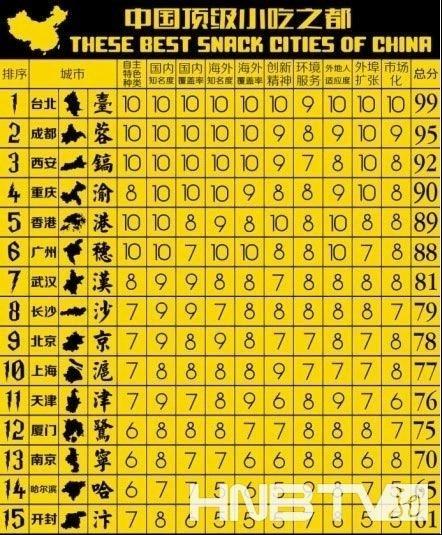 中国顶级小吃之都哈尔滨位列14 网友 陈鸥体 力挺家乡