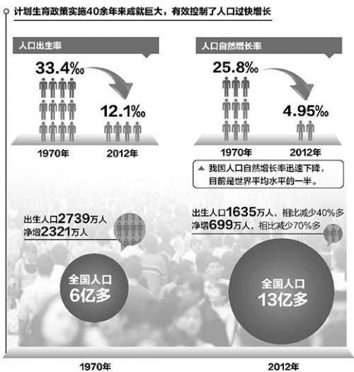 人民日报 中国计划生育40多年累计少生4亿人