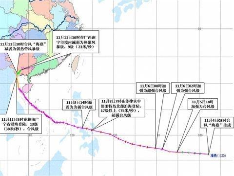 它于8日以超强台风级登陆菲律宾中部莱特岛北部沿海,横穿菲律宾中部