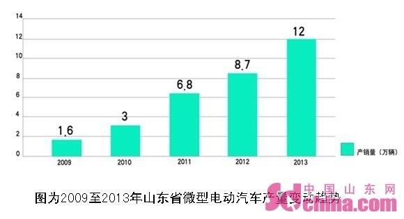 中国新能源汽车产业凸显山东模式 发展亟待政策护航
