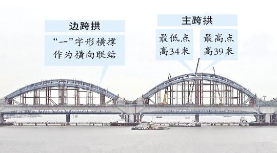 松花江特大桥钢管拱拼装完毕