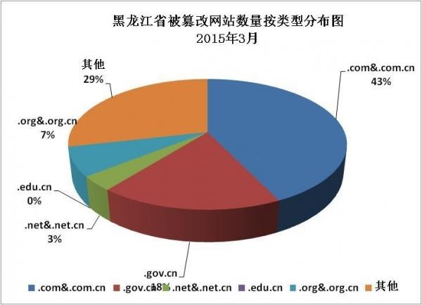 黑龙江省网络安全监测数据分析报告(5)