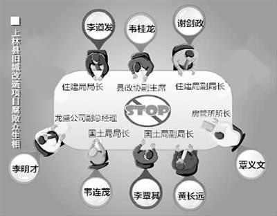 广西一县政府卖地给开发商倒贴钱 7名官员获刑