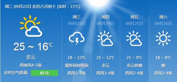 哈尔滨近几日天气预报.-冰城秋意渐浓气温开走下坡路 老人孩子注意