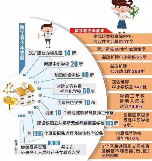 今年哈尔滨教育工作发展成果