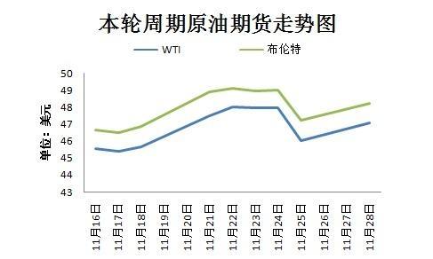 本轮周期国际原油期货走势图。来源:隆众资讯